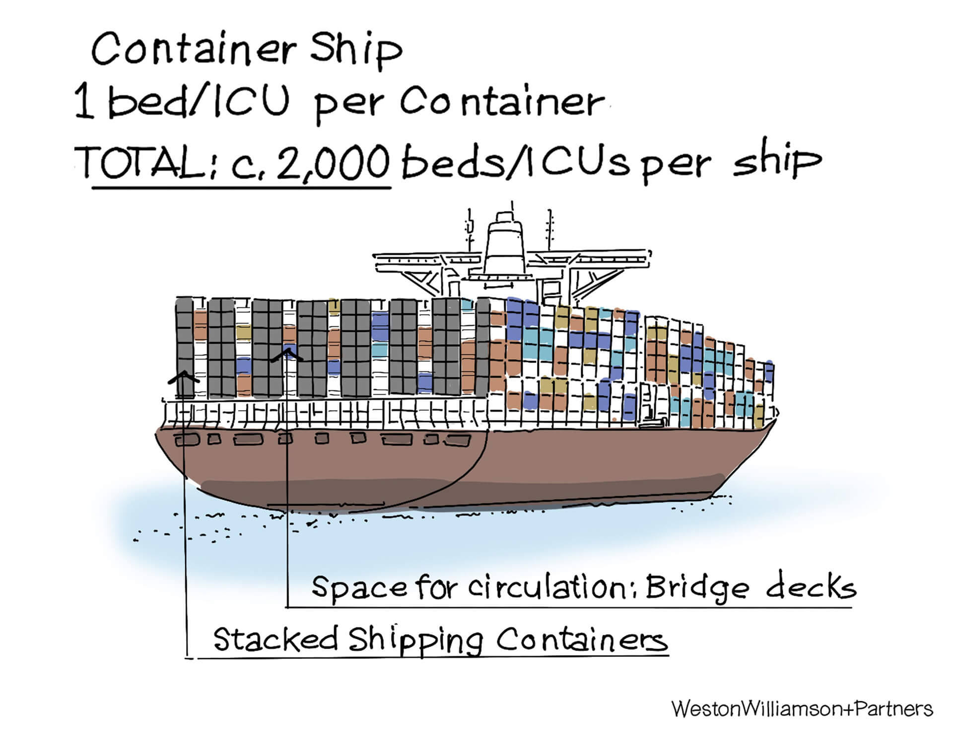 Each container can host one ICU and a bed, which equals 2,000 beds and ICU's per ship | Container ship hospitals by Weston Williamson + Partners | STIRworld