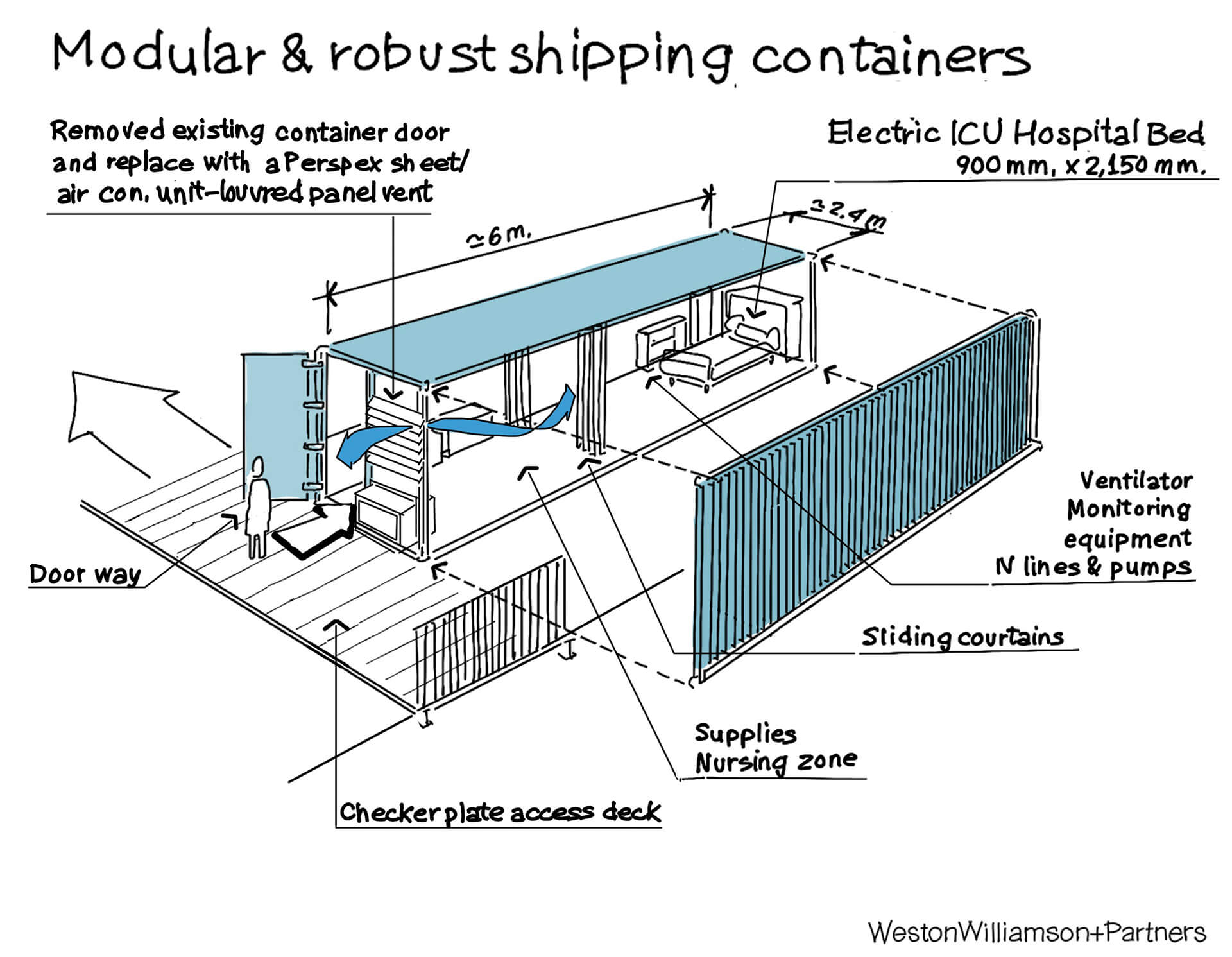 Spaces inside one container, as conceptualised by Weston Williamson + Partners | Container ship hospitals by Weston Williamson + Partners | STIRworld