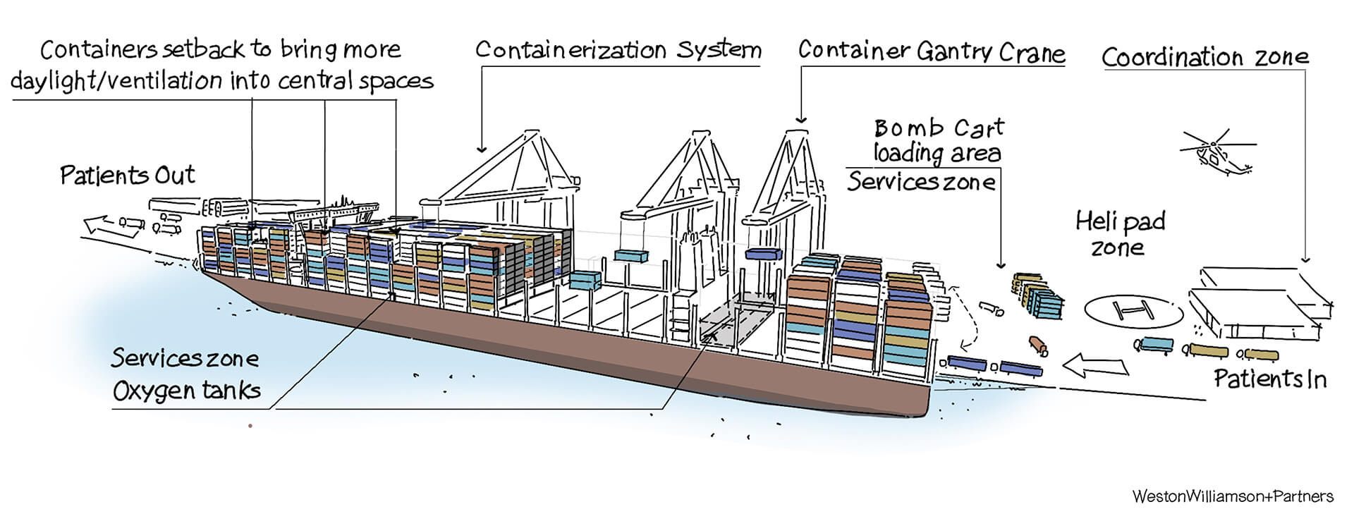 A sketch of how the container ship hospitals can be deployed and made use of | Container ship hospitals by Weston Williamson + Partners | STIRworld