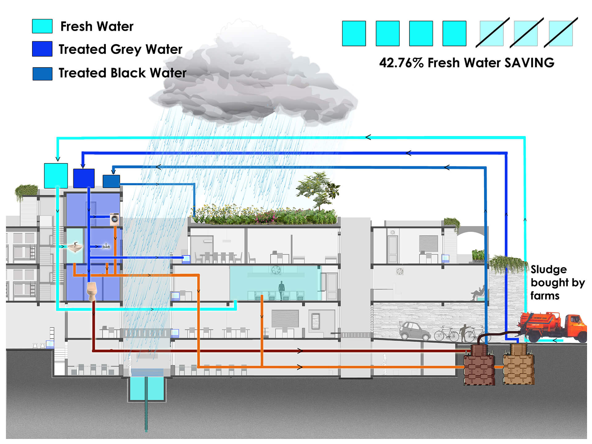 The diagram showing water and waste treatment cycles within the building | Butterflies Resilience Centre | Ashok B Lall Architects | STIRworld