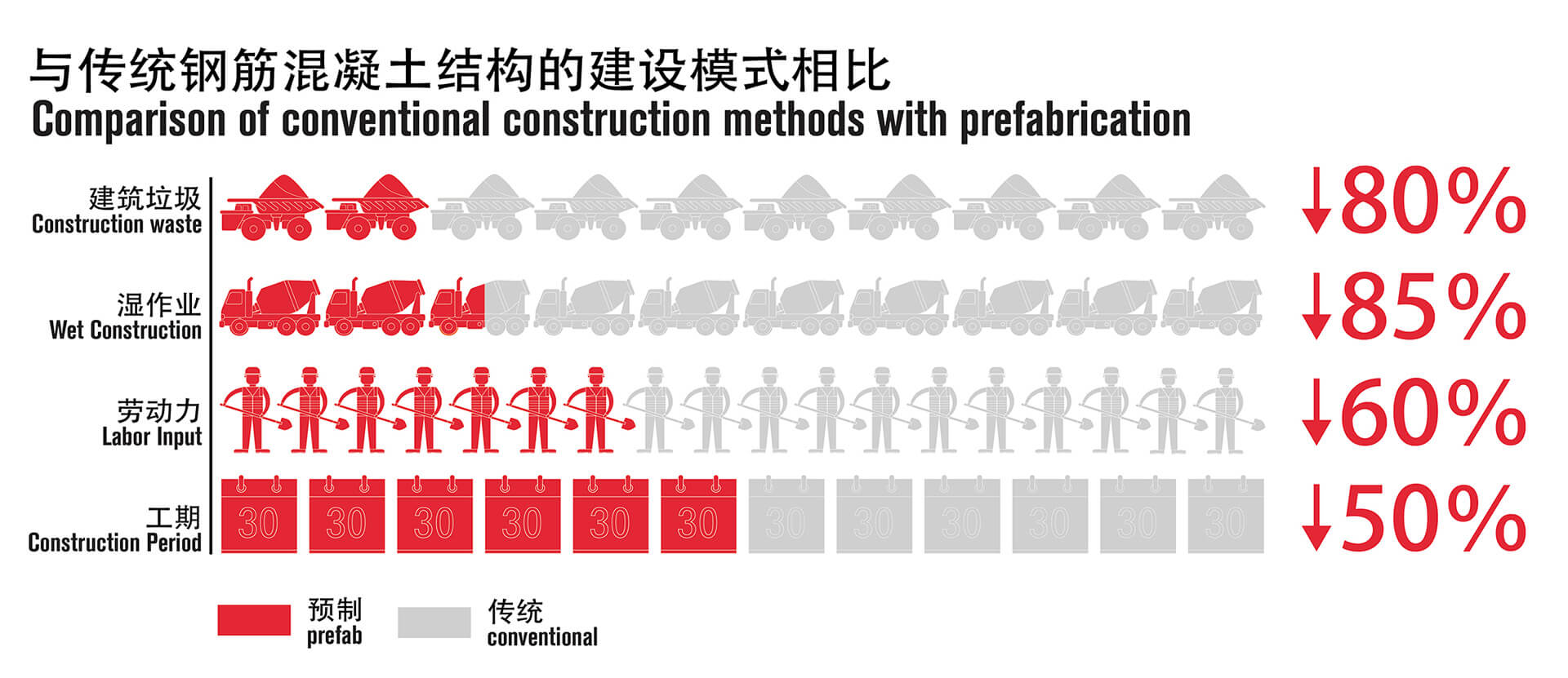 Comparison of conventional construction methods with fabrication | Crossboundaries | Shenzhen, China | STIRworld