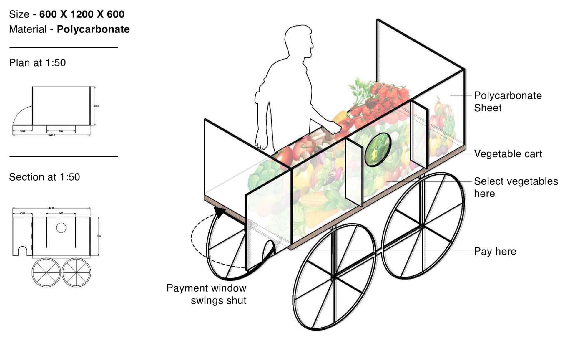 Module 4 of proposed solutions: The Mobile Cart | Mumbai Street Lab | COVID Safety Initiative | STIRworld