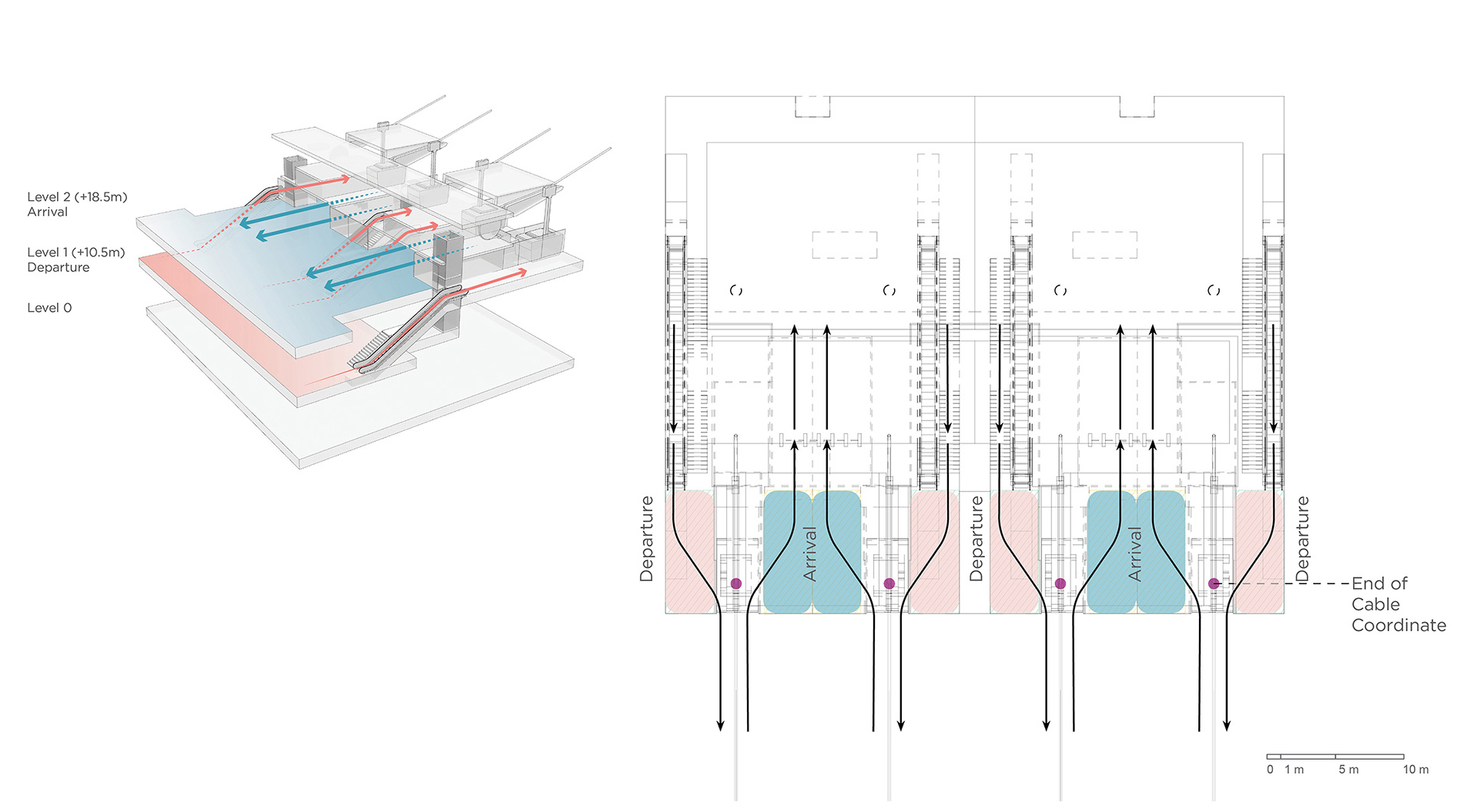 Arrival and departure circulation at the cable car platforms | Blagoveshchensk-Heihe cable car | UNStudio | STIR