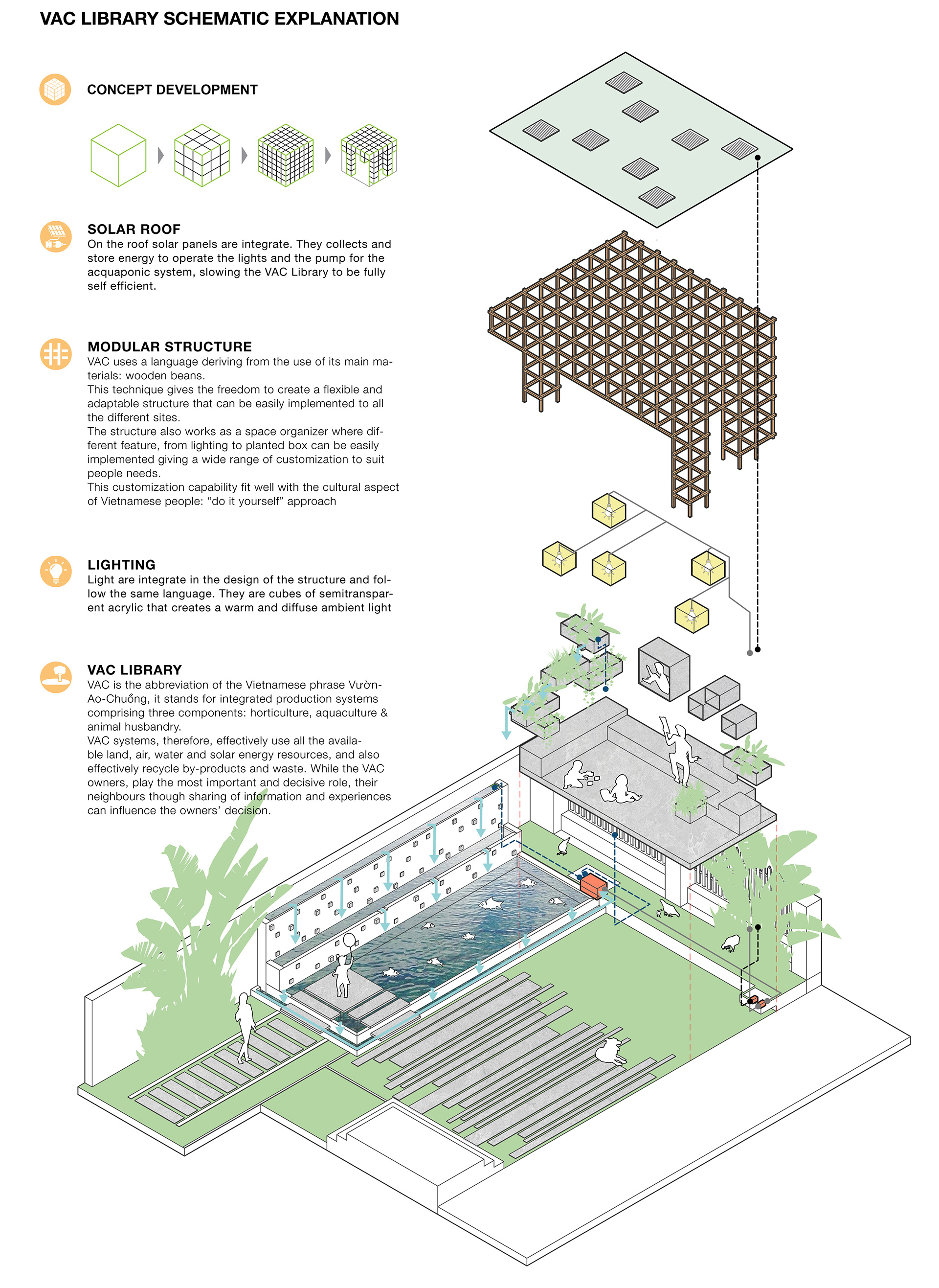Exploded axonometric explaining the design components of VAC Library | VAC Library | Farming Architects | STIR