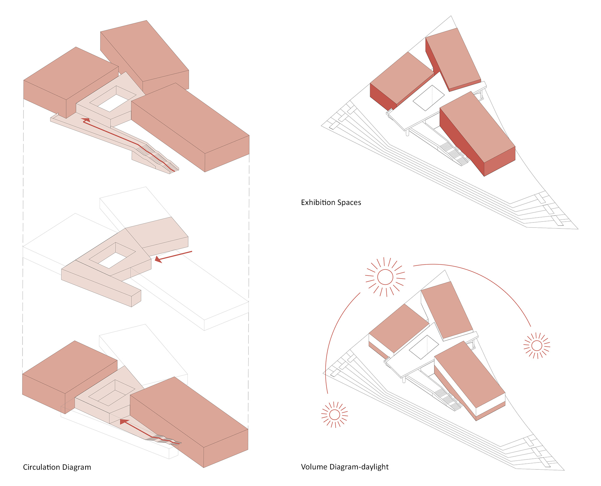 (Clockwise from left) Circulation Diagram, the three exhibition volumes, movement of the sun and daylight at the exhibition spaces | West Bund Museum | David Chipperfield Architects Berlin and Shanghai| STIRworld