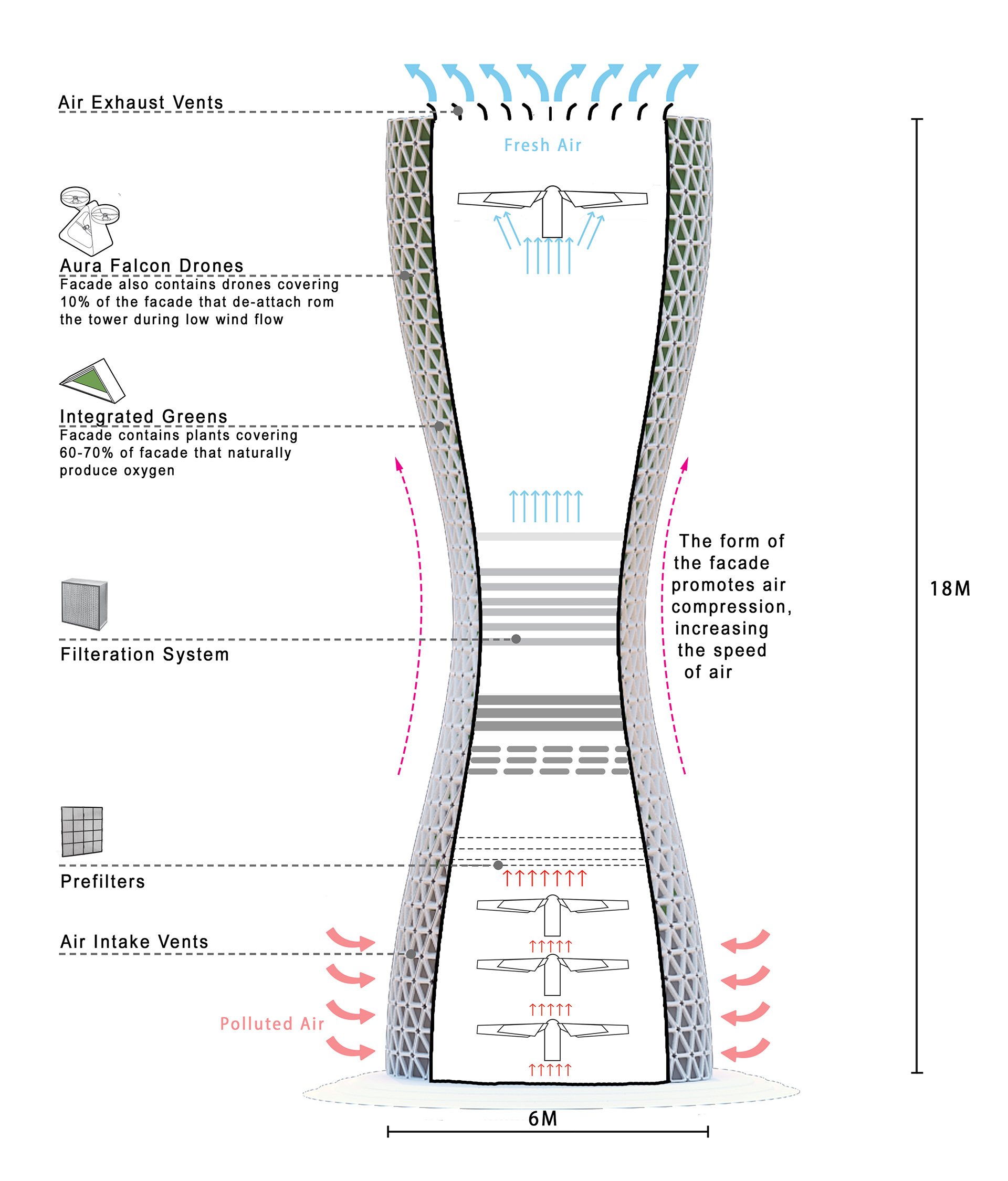 Schematic section of the Aura towers | Aura | Studio Symbiosis | STIRworld