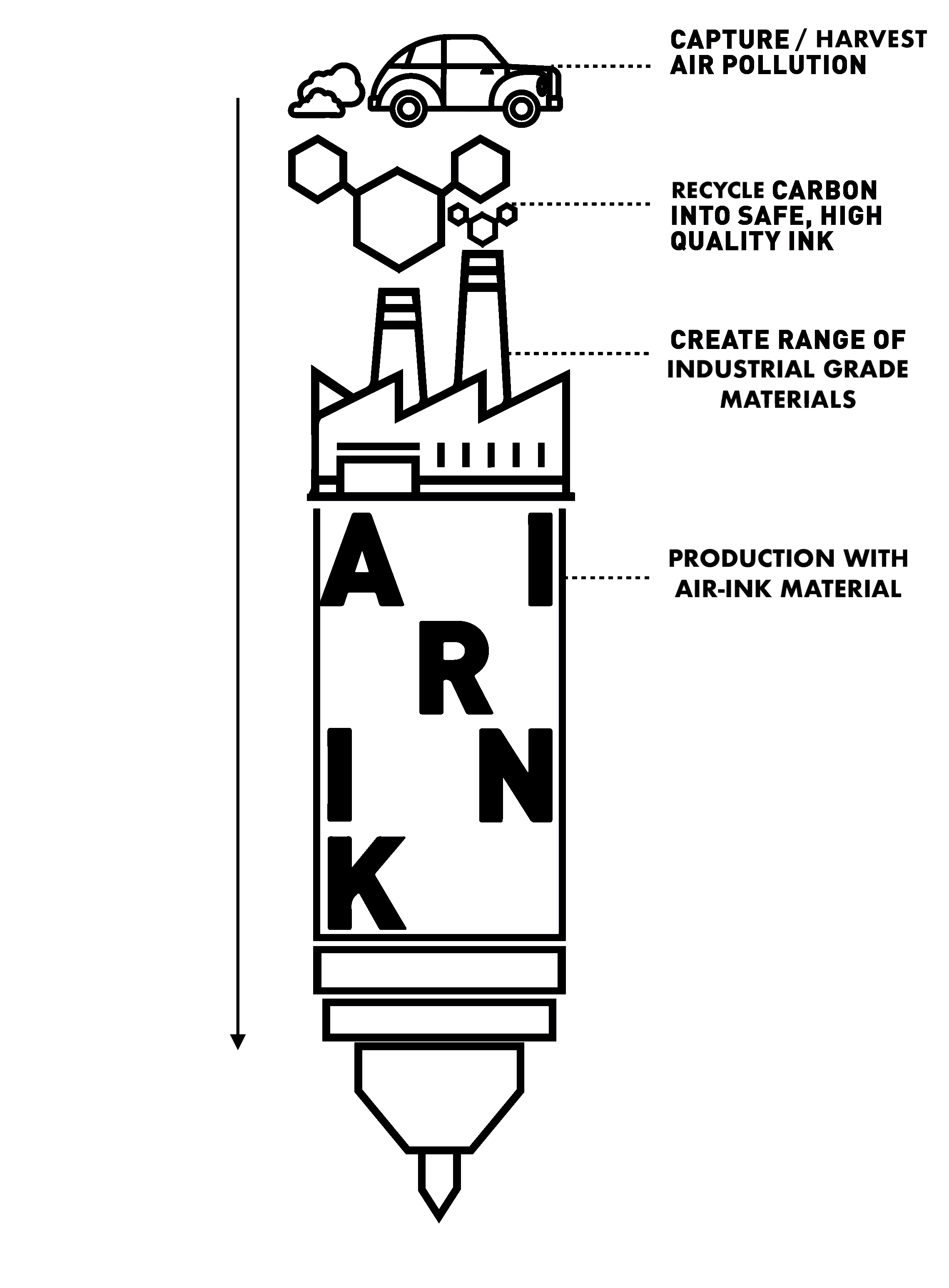 A diagram illustrating the making of AIR-INK | Graviky Labs | STIRworld
