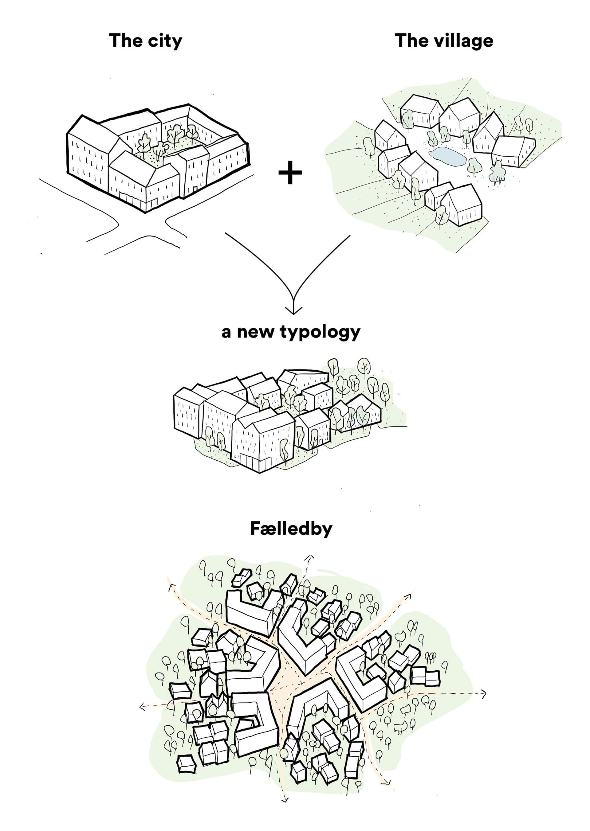 A conceptual representation showing the making of Fælledby | Fælledby | Henning Larsen | STIRworld