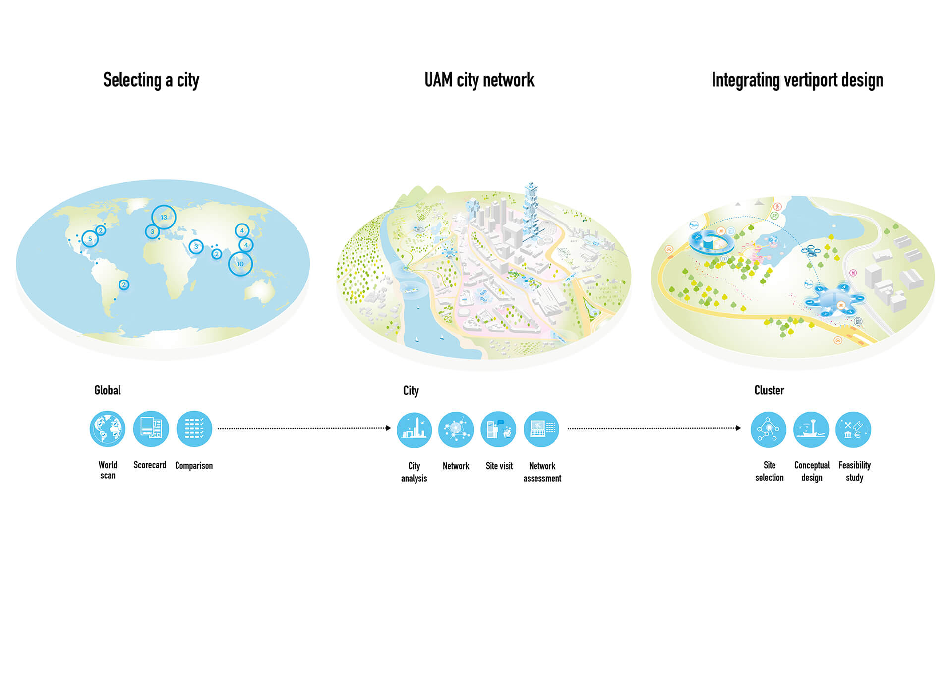 UAM methodology - Understanding diversity on Urban Air Mobility | Airbus | MVRDV | STIRworld